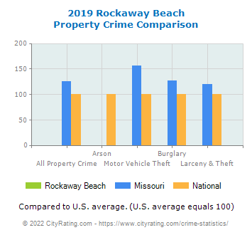 Rockaway Beach Property Crime vs. State and National Comparison