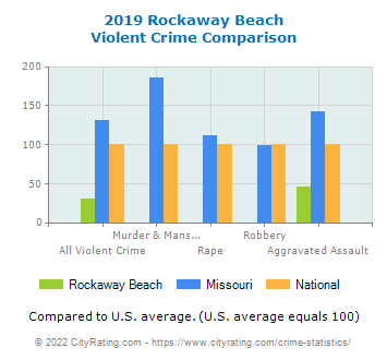 Rockaway Beach Violent Crime vs. State and National Comparison
