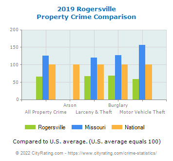 Rogersville Property Crime vs. State and National Comparison