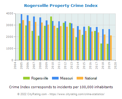 Rogersville Property Crime vs. State and National Per Capita