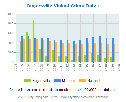 Rogersville Violent Crime vs. State and National Per Capita