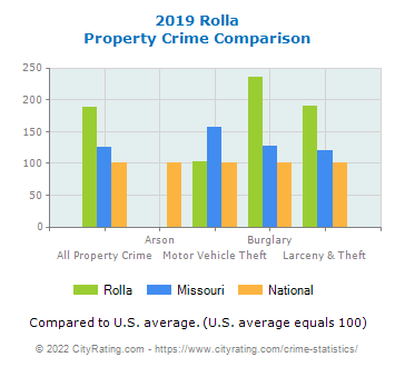 Rolla Property Crime vs. State and National Comparison