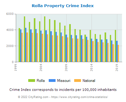Rolla Property Crime vs. State and National Per Capita