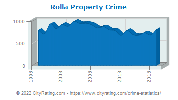 Rolla Property Crime