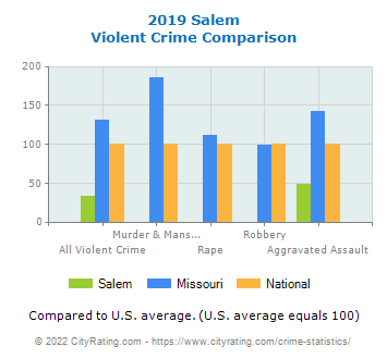 Salem Violent Crime vs. State and National Comparison