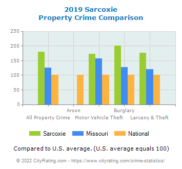 Sarcoxie Property Crime vs. State and National Comparison