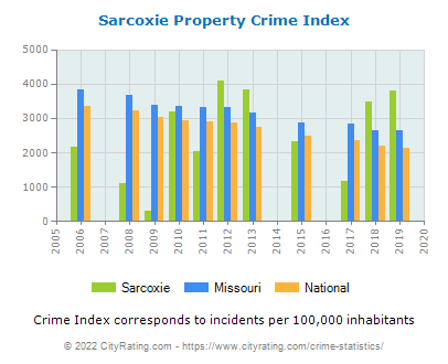 Sarcoxie Property Crime vs. State and National Per Capita
