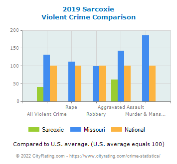 Sarcoxie Violent Crime vs. State and National Comparison