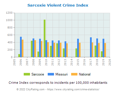 Sarcoxie Violent Crime vs. State and National Per Capita
