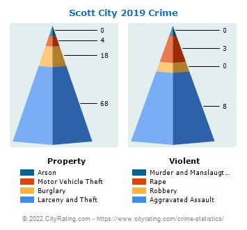 Scott City Crime 2019