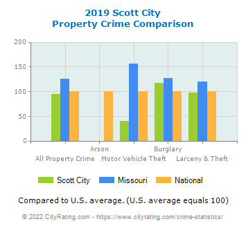 Scott City Property Crime vs. State and National Comparison