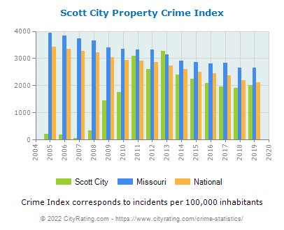 Scott City Property Crime vs. State and National Per Capita