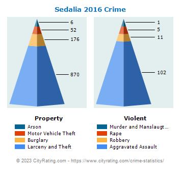 Sedalia Crime Statistics: Missouri (MO) - CityRating com