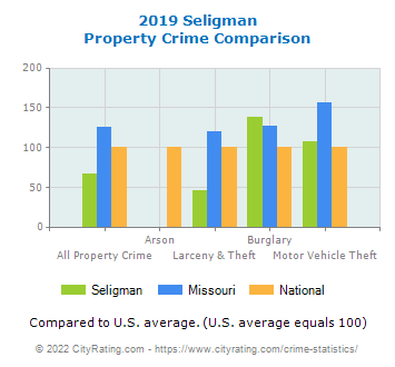 Seligman Property Crime vs. State and National Comparison