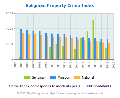 Seligman Property Crime vs. State and National Per Capita