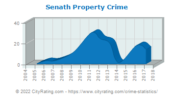 Senath Property Crime