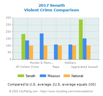 Senath Violent Crime vs. State and National Comparison