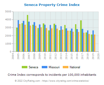 Seneca Property Crime vs. State and National Per Capita