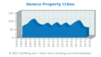 Seneca Property Crime