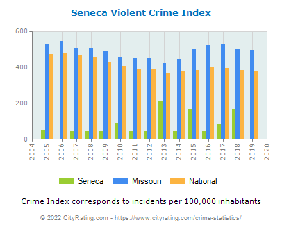 Seneca Violent Crime vs. State and National Per Capita