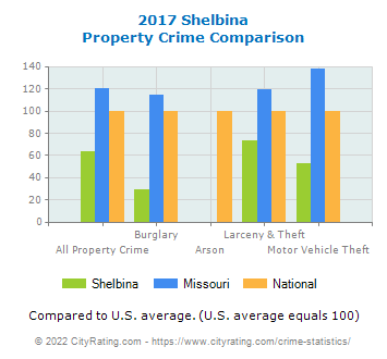 Shelbina Property Crime vs. State and National Comparison
