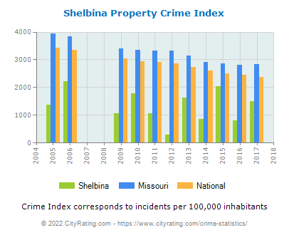 Shelbina Property Crime vs. State and National Per Capita