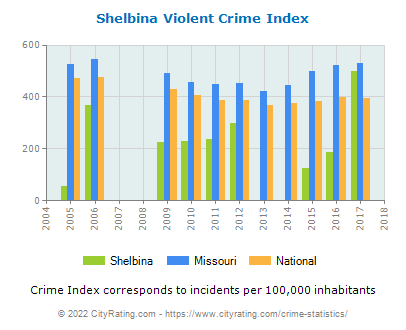 Shelbina Violent Crime vs. State and National Per Capita