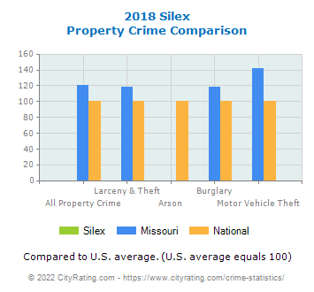 Silex Property Crime vs. State and National Comparison