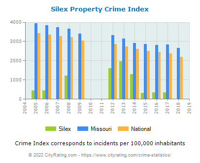 Silex Property Crime vs. State and National Per Capita