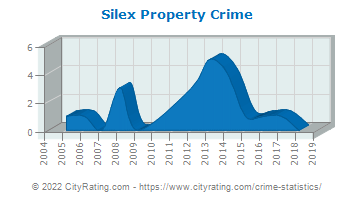 Silex Property Crime