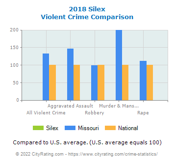 Silex Violent Crime vs. State and National Comparison