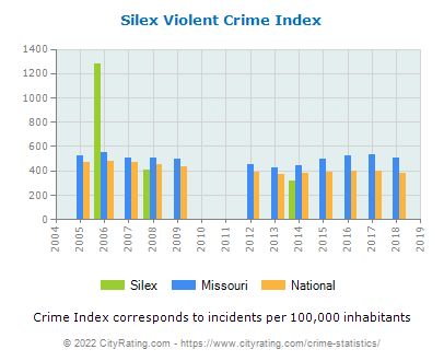 Silex Violent Crime vs. State and National Per Capita