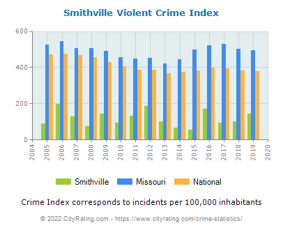 Smithville Violent Crime vs. State and National Per Capita