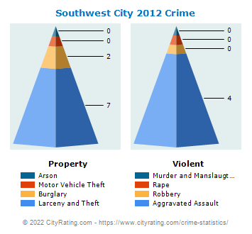 Southwest City Crime 2012