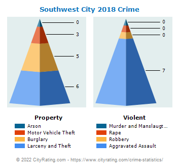 Southwest City Crime 2018