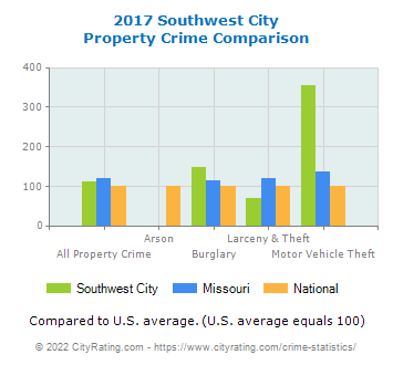 Southwest City Property Crime vs. State and National Comparison