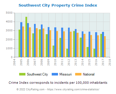 Southwest City Property Crime vs. State and National Per Capita