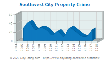 Southwest City Property Crime