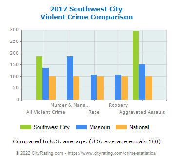 Southwest City Violent Crime vs. State and National Comparison