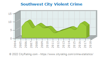 Southwest City Violent Crime