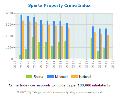 Sparta Property Crime vs. State and National Per Capita