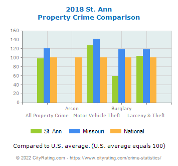 St. Ann Property Crime vs. State and National Comparison