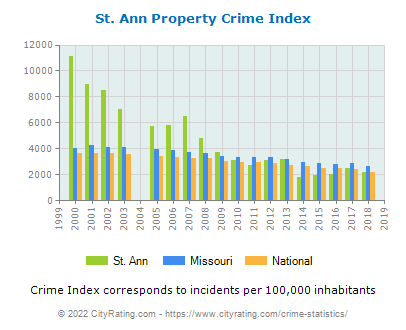 St. Ann Property Crime vs. State and National Per Capita
