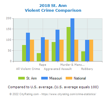 St. Ann Violent Crime vs. State and National Comparison