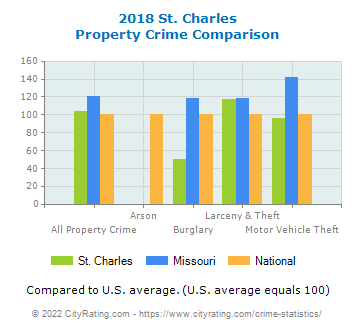 St. Charles Property Crime vs. State and National Comparison