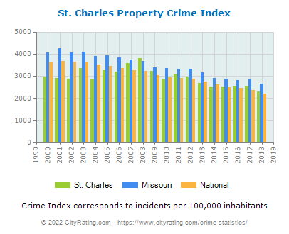 St. Charles Property Crime vs. State and National Per Capita