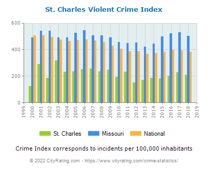 St. Charles Violent Crime vs. State and National Per Capita