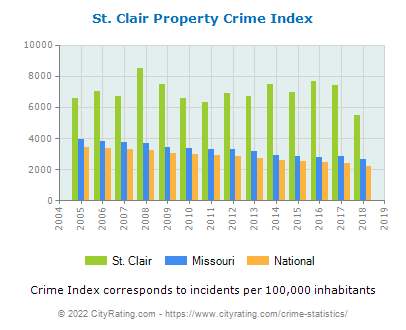 St. Clair Property Crime vs. State and National Per Capita
