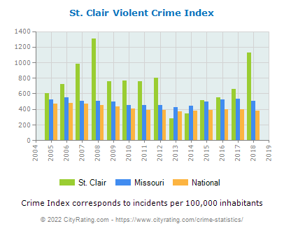 St. Clair Violent Crime vs. State and National Per Capita