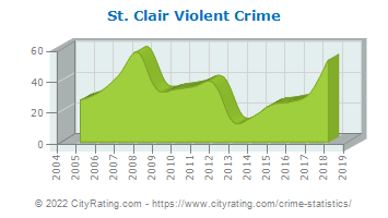 St. Clair Violent Crime